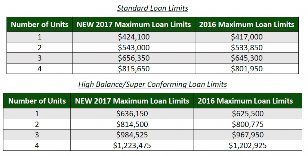 conforming-loan-limits